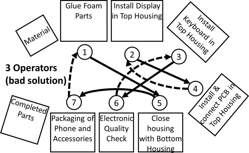 Flexible Manpower Example Layout Bad 3 Operators