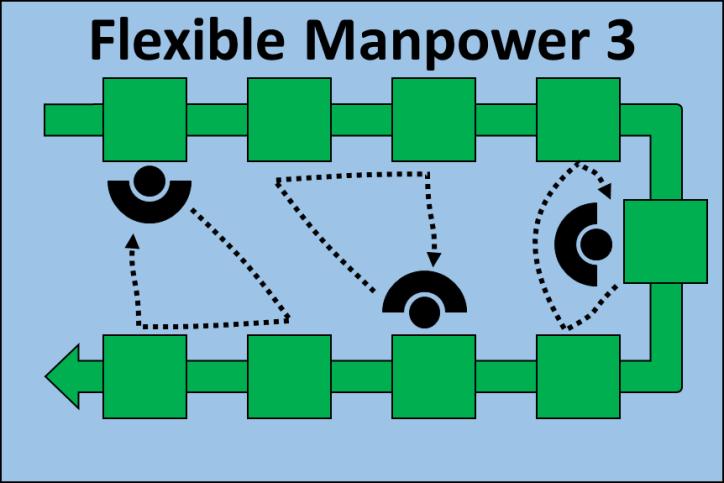 Flexible Manpower Line 3 Operators