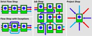 Strict Flow Shop Job Shop Project Shop