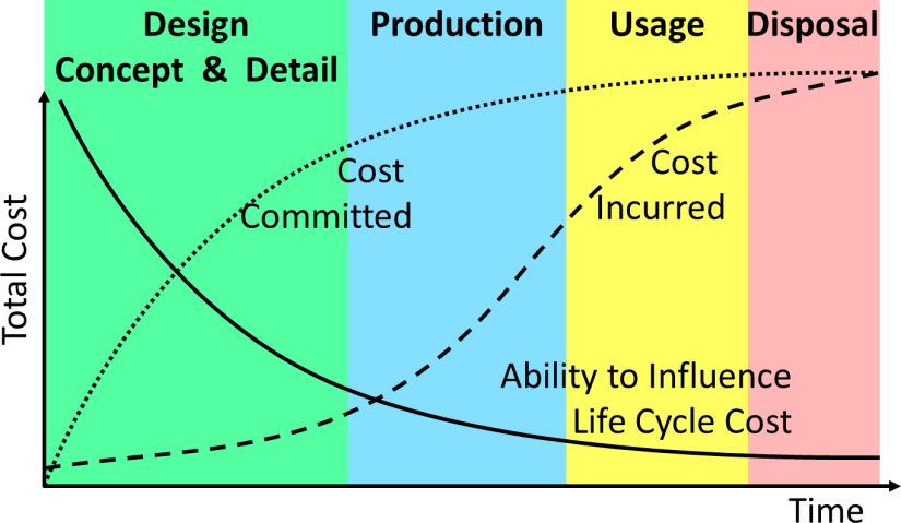DFMA Cost Influence