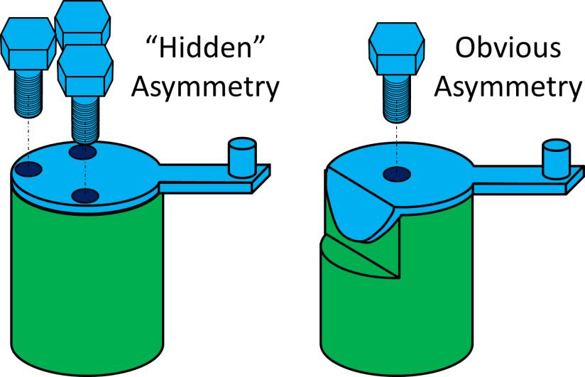 DFMA Hidden Obvious Asymmetry