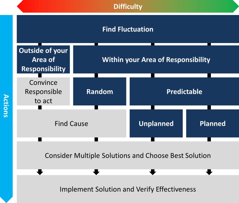 Fluctuation Structure