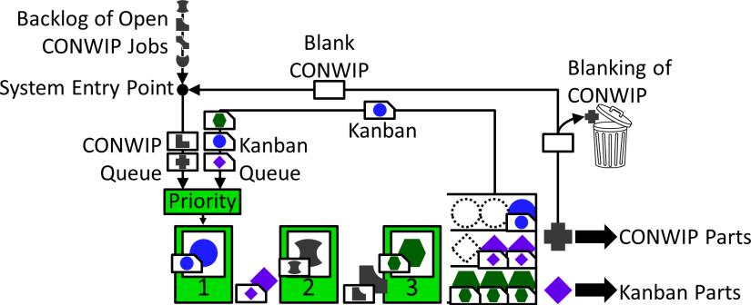 Mixed Kanban-CONWIP system