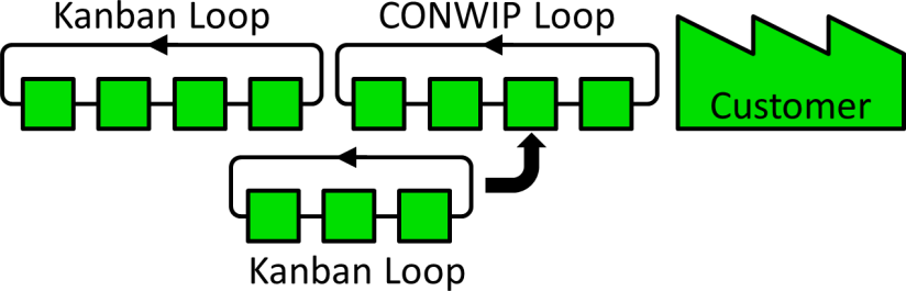 AllAboutPull Serial Pull Loop Combination Example