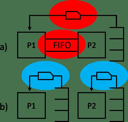 One vs Two Kanban Loop Variables