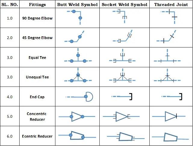 Pipe fittings Symbol