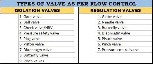 Type of valve according to flow control
