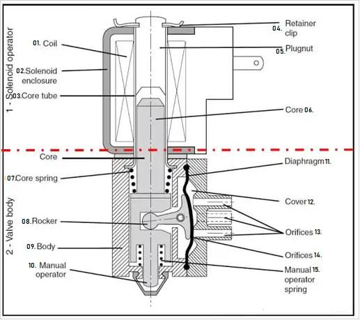 Solenoid valve diagram