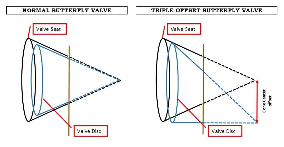 Triple offset butterfly valve Second offset
