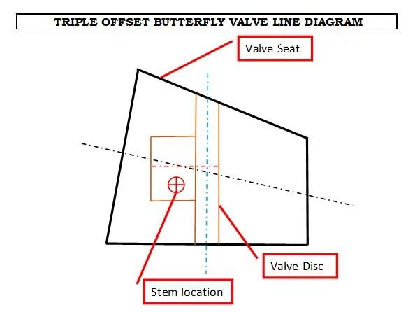 Triple offset valve line diagram