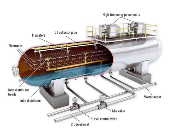 components of desalter