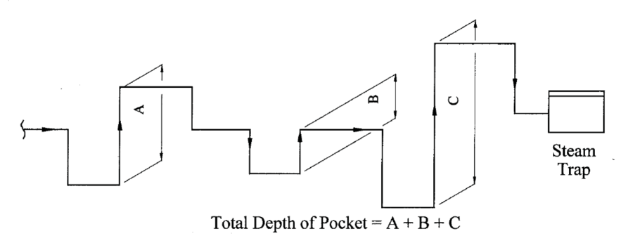 how to calculate Steam tracing pocket depth