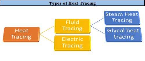 Types of heat tracing