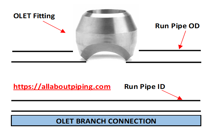 OLET BRANCH CONNECTION