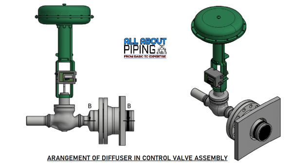 Role of diffuser in control valve