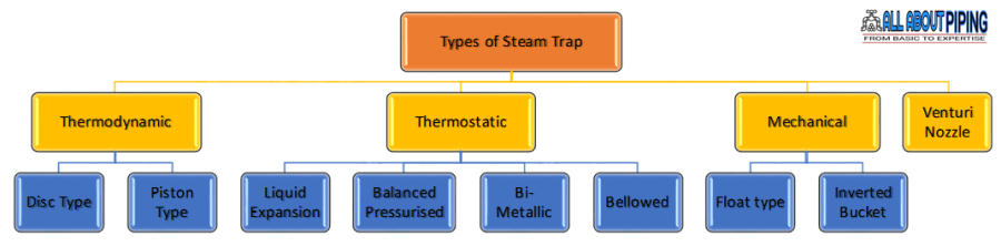 Types of steam Trap