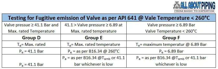Fugitive emission testing criteria for valve