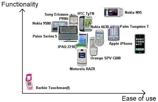 Functionality vs Ease of Use