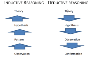 Inductive Vs. Deductive Reasoning