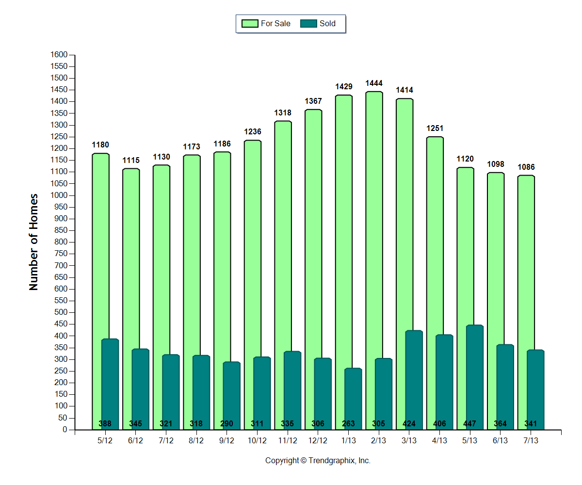 Cape Coral number of homes for sale May 2012 to July 2013