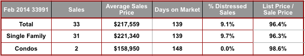 February 2014 Cape Coral 33991 Zip Code Real Estate Statistics