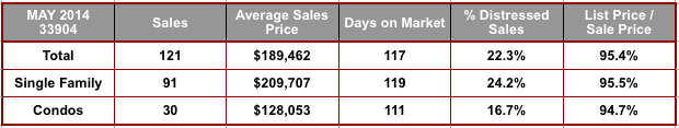 May 2014 Cape Coral 33904 Zip Code Real Estate Stats