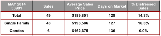 May 2014 Cape Coral 33991 Zip Code Real Estate Stats