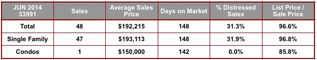 June 2014 Cape Coral 33991 Zip Code Real Estate Stats