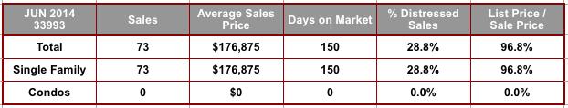June 2014 Cape Coral 33993 Zip Code Real Estate Stats