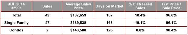 July 2014 Cape Coral 33991 Zip Code Real Estate Stats