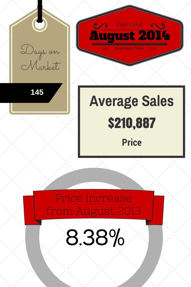 August 2014 CC Market Stats