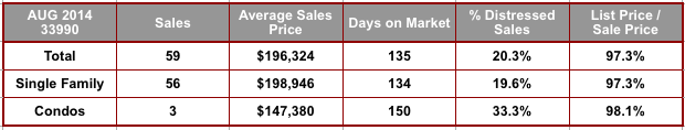 August 2014 Cape Coral 33990 Zip Code Real Estate Stats