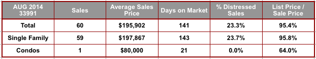August 2014 Cape Coral 33991 Zip Code Real Estate Stats