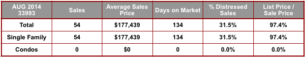 August 2014 Cape Coral 33993 Zip Code Real Estate Stats