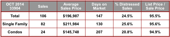 October 2014 Cape Coral 33904 Zip Code Real Estate Stats