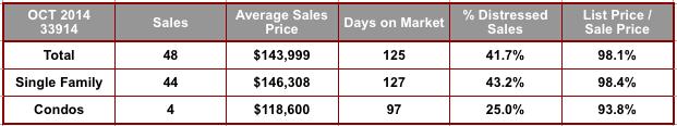 October 2014 Cape Coral 33914 Zip Code Real Estate Stats