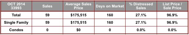 October 2014 Cape Coral 33993 Zip Code Real Estate Stats