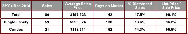 December 2014 Cape Coral 33904 Zip Code Real Estate Stats