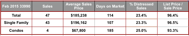 February 2015 Cape Coral 33990 Zip Code Real Estate Stats