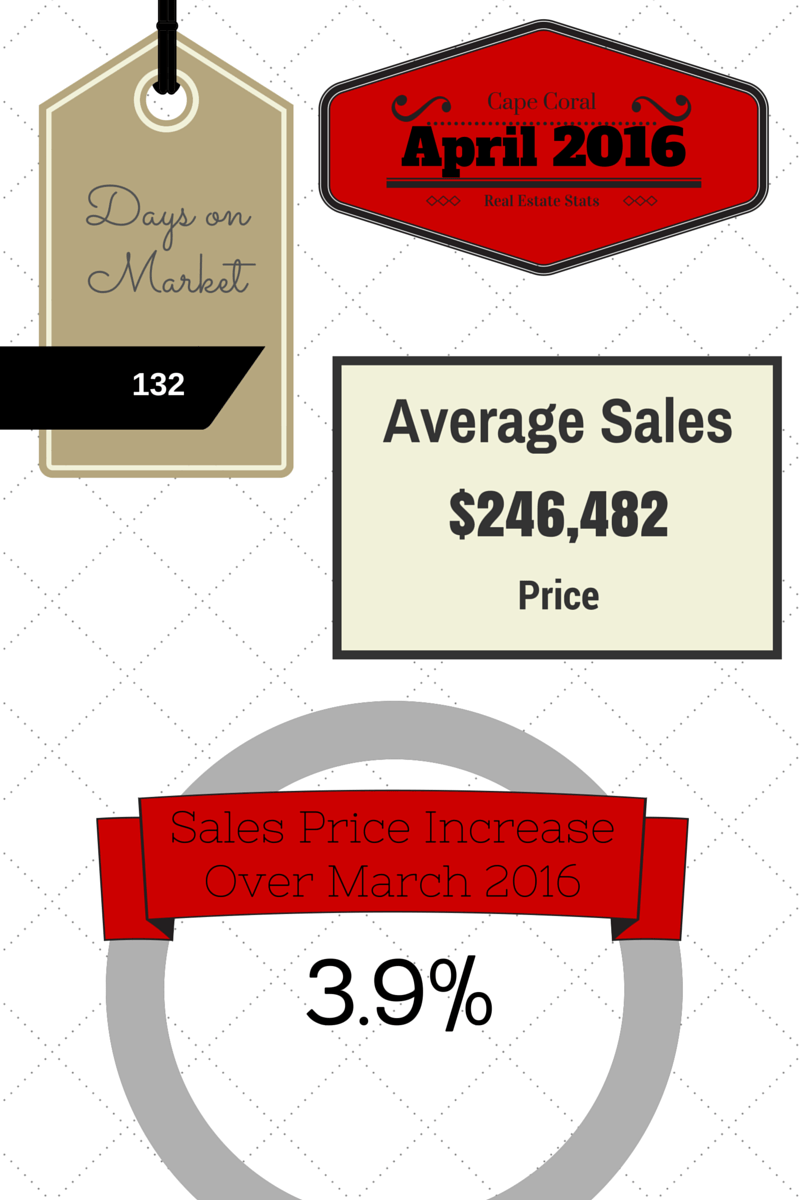 April 2016 Cape Coral Real Estate Statistics