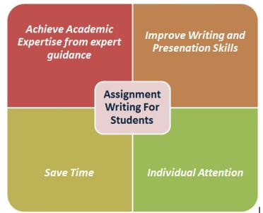 Scholar benefits of assignment help