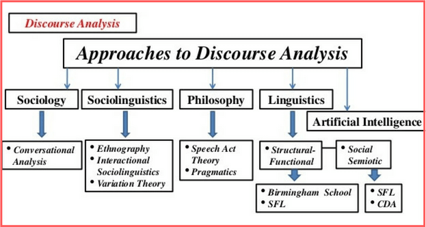 approaches-discourse-analysis
