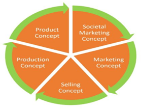 Concepts of Marketing Management