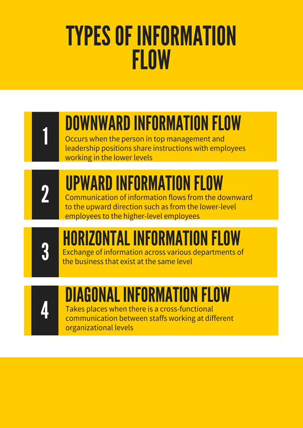 Types of Information Flow