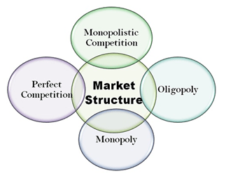 Types of Market Structure and their Features