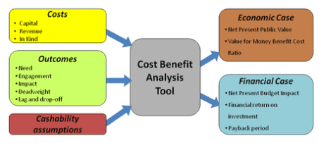 cost-benefit-analysis-2