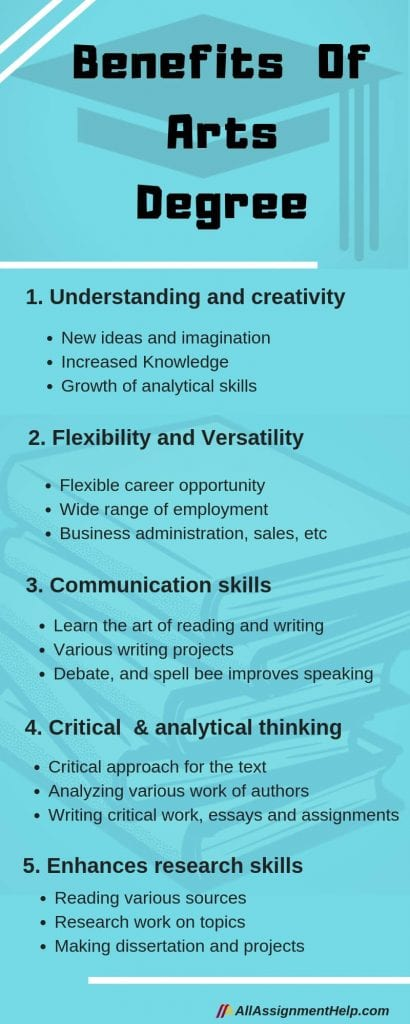 Benefits-Of-bachelor-of-Art- Degree