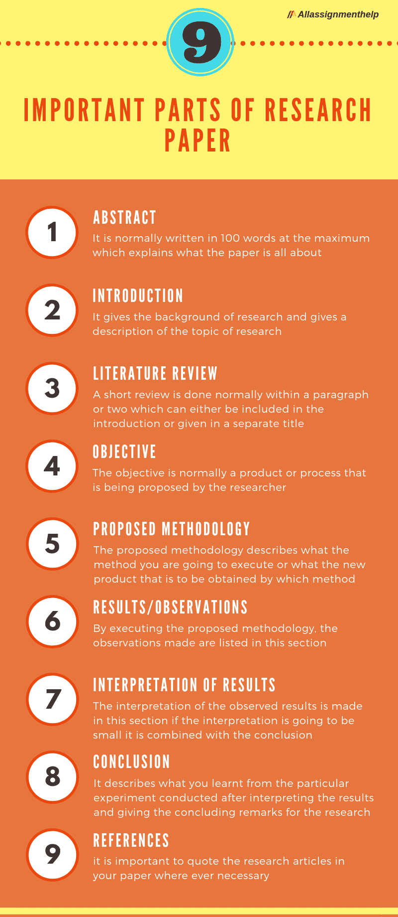 different types of research essays