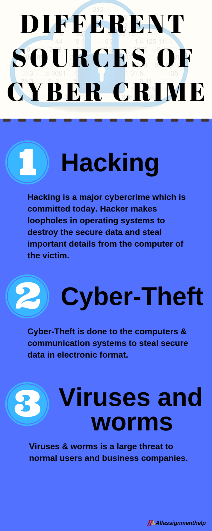 Different sources of Cyber Crime