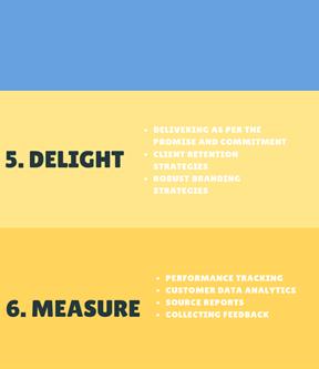 Process of Relationship Marketing